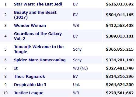 Top Ten Box Office